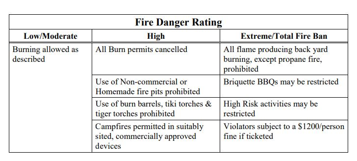 Danger Rating Impacts